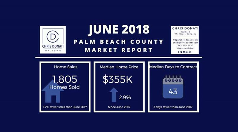 Palm Beach County June 2018 Market Update